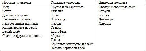 простые и сложные углеводы таблица